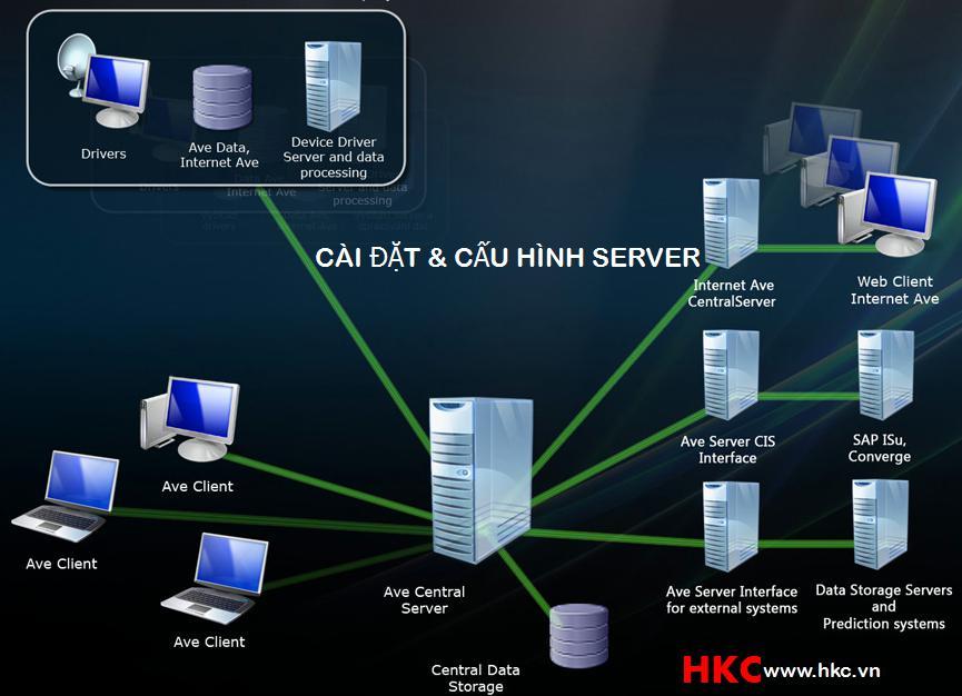 CAU HINH MAY CHU SERVER